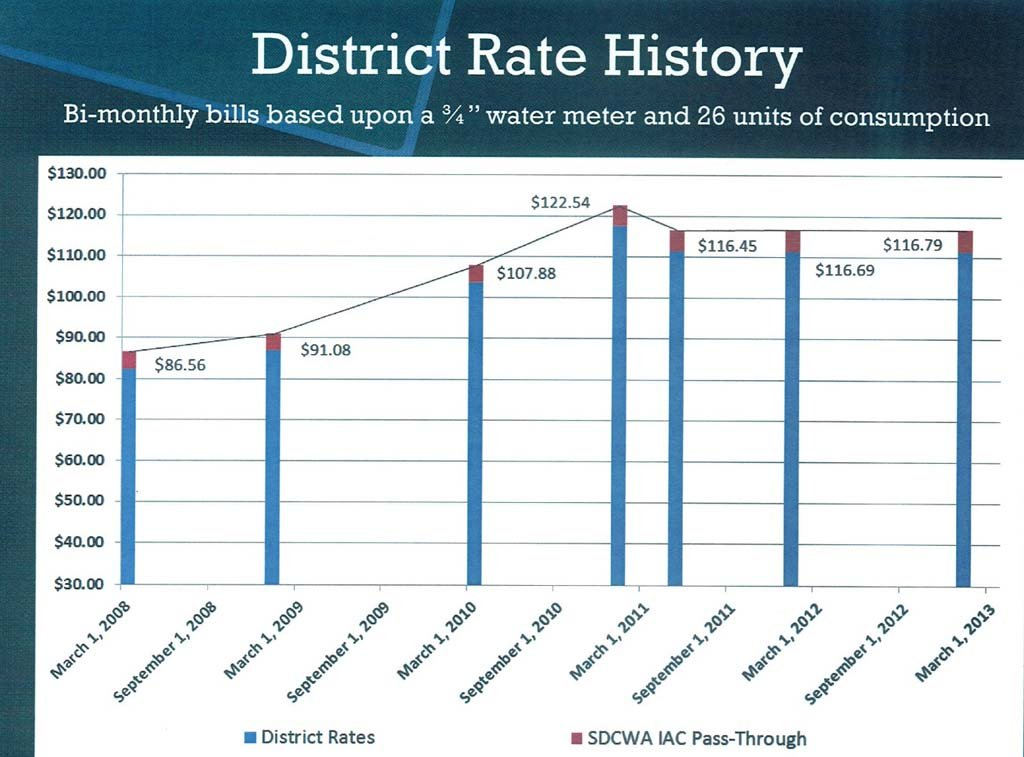 City Council to vote on rate increases for San Dieguito Water District