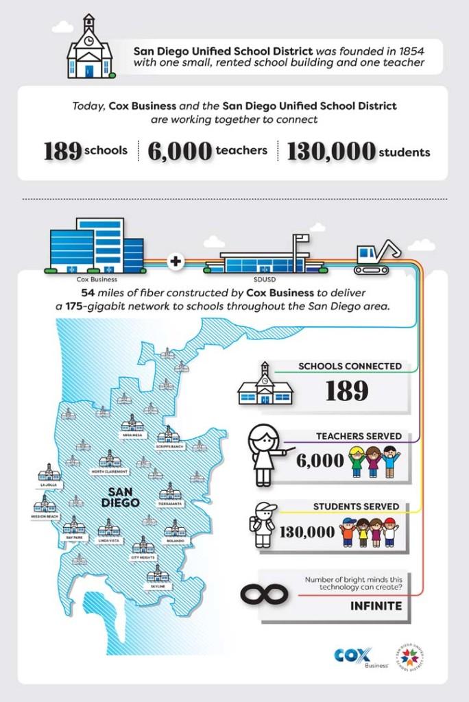 COX Infographic 1.3