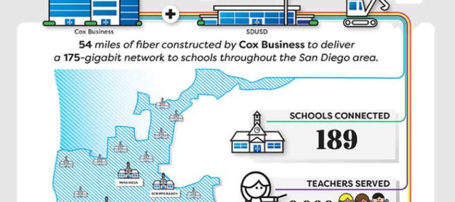 San Diego Unified School District connected to fast, reliable network