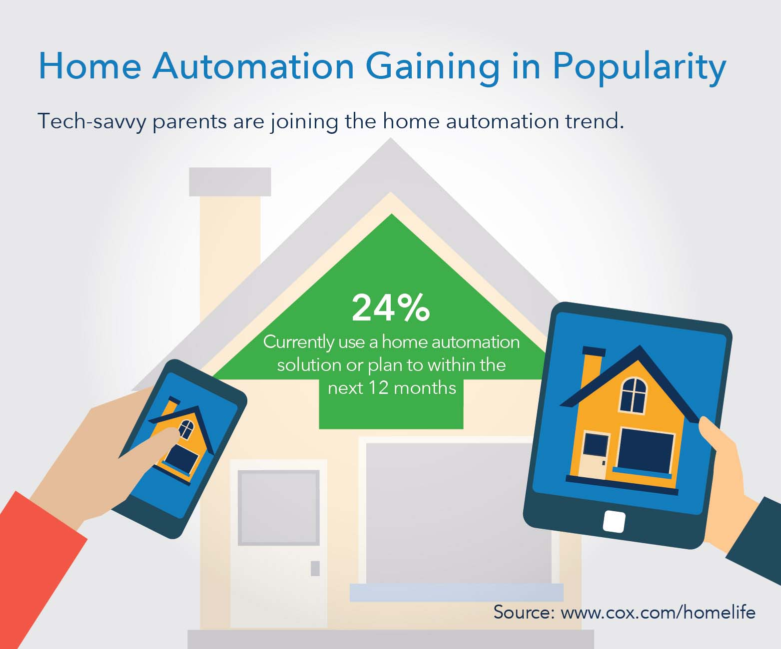 Marketplace News: The home automation trend is popular among parents